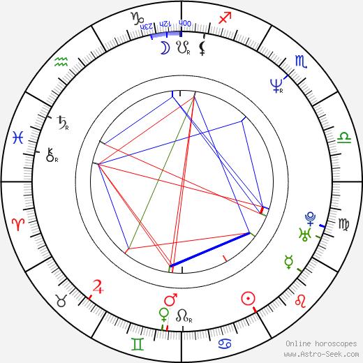 Adam Godley astro natal birth chart, Adam Godley horoscope, astrology