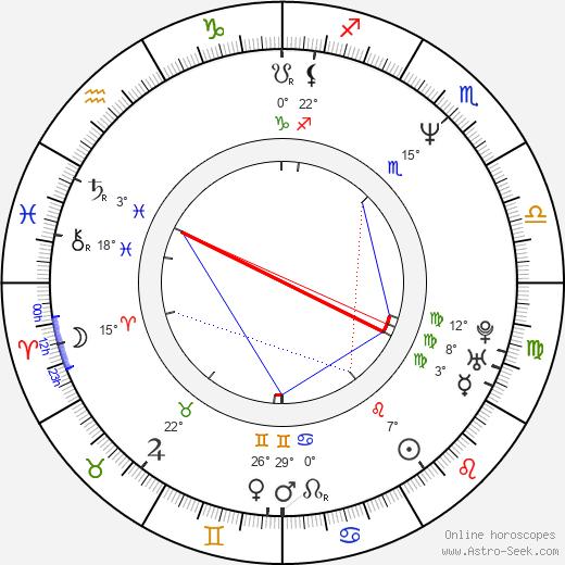 Alek Keshishian birth chart, biography, wikipedia 2020, 2021