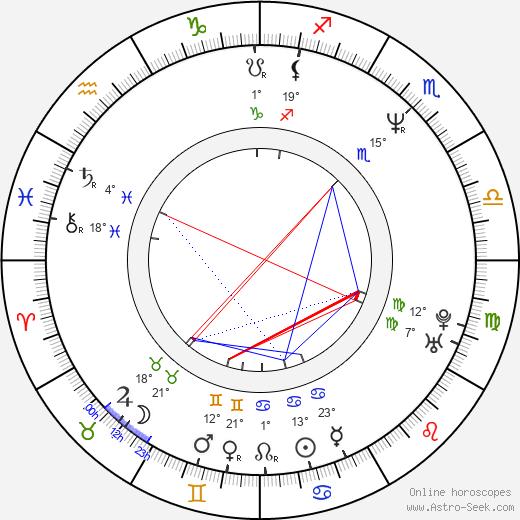 Ari Posner birth chart, biography, wikipedia 2019, 2020