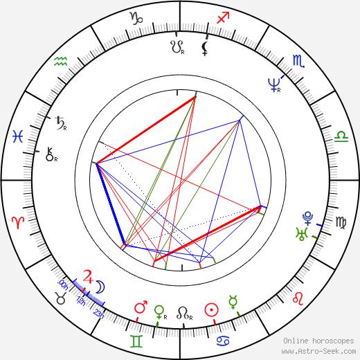 Ari Posner astro natal birth chart, Ari Posner horoscope, astrology