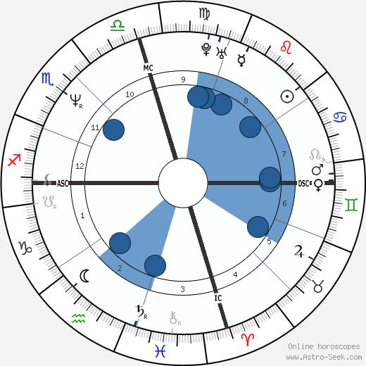 Barry Bonds wikipedia, horoscope, astrology, instagram