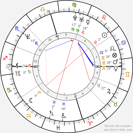 Barry Bonds birth chart, biography, wikipedia 2018, 2019