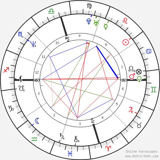 Barry Bonds astro natal birth chart, Barry Bonds horoscope, astrology
