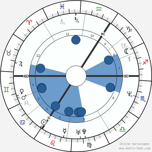 Bonnie Langford wikipedia, horoscope, astrology, instagram