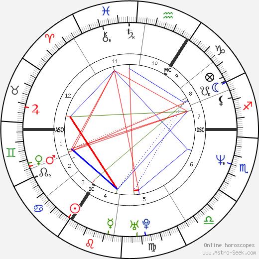 Bonnie Langford tema natale, oroscopo, Bonnie Langford oroscopi gratuiti, astrologia