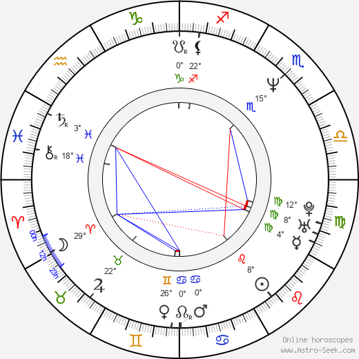 C. C. Catch birth chart, biography, wikipedia 2019, 2020