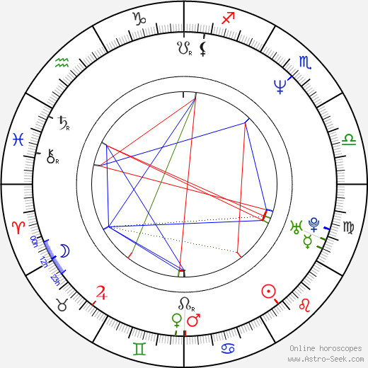 C. C. Catch astro natal birth chart, C. C. Catch horoscope, astrology