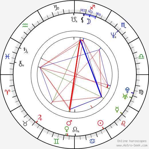 Chris Cornell birth chart, Chris Cornell astro natal horoscope, astrology