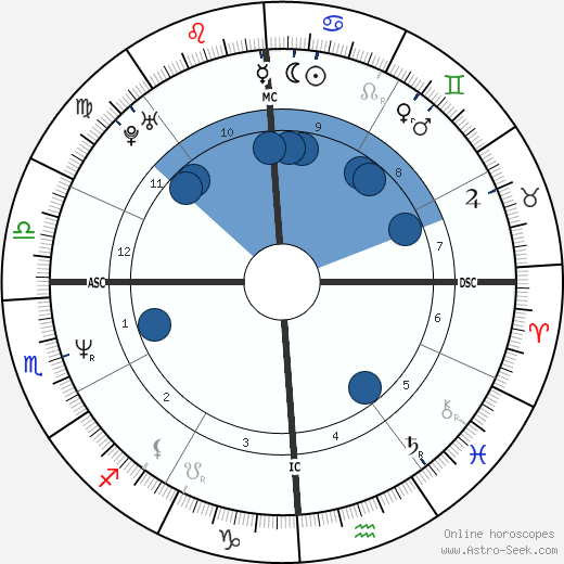 Courtney Love horoscope, astrology, sign, zodiac, date of birth, instagram