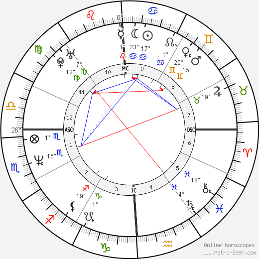 Courtney Love birth chart, biography, wikipedia 2018, 2019