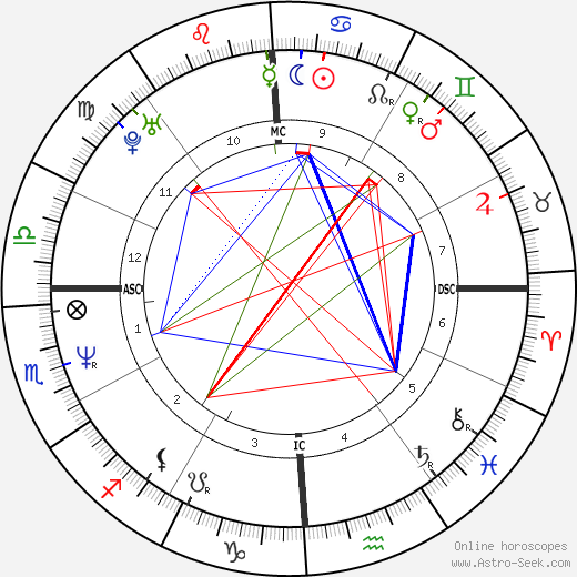 Courtney Love astro natal birth chart, Courtney Love horoscope, astrology