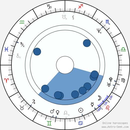 Craig Charles wikipedia, horoscope, astrology, instagram