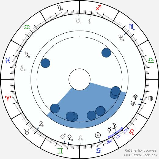 Dalton Vigh wikipedia, horoscope, astrology, instagram