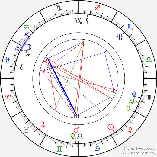 Danny Woodburn birth chart, Danny Woodburn astro natal horoscope, astrology