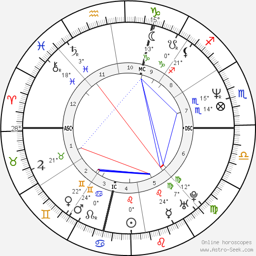 David Spade birth chart, biography, wikipedia 2018, 2019