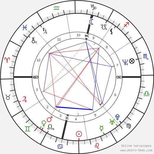 Дэвид Спейд David Spade день рождения гороскоп, David Spade Натальная карта онлайн