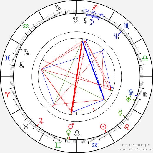 Dean Winters birth chart, Dean Winters astro natal horoscope, astrology