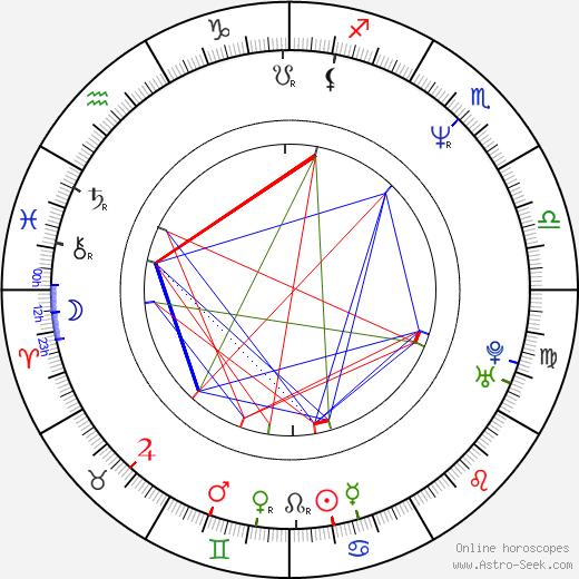 Dirk Martens birth chart, Dirk Martens astro natal horoscope, astrology