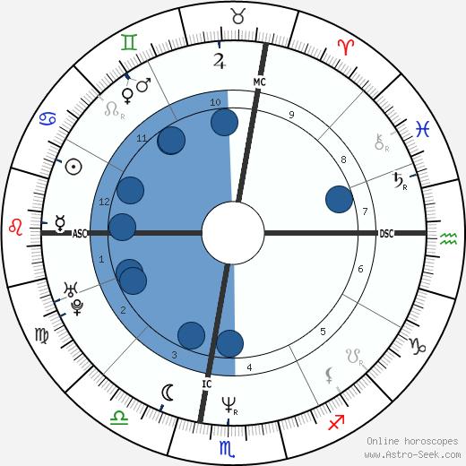 Earl Jones wikipedia, horoscope, astrology, instagram