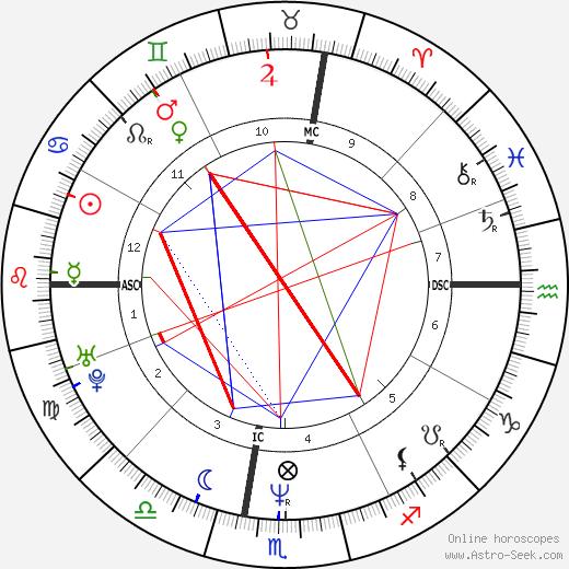 Earl Jones день рождения гороскоп, Earl Jones Натальная карта онлайн