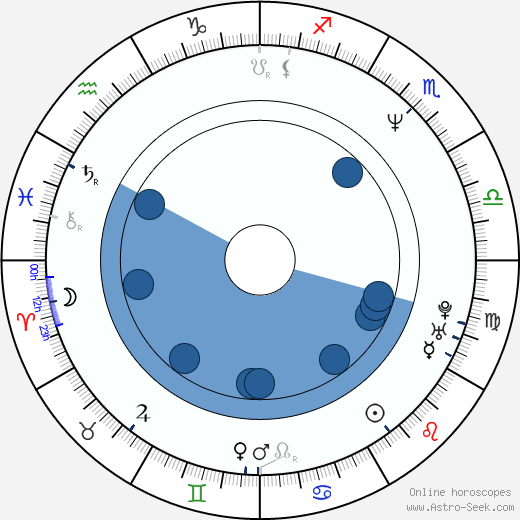 Fujio Matsushima horoscope, astrology, sign, zodiac, date of birth, instagram