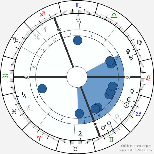 Gianlucca Vialli wikipedia, horoscope, astrology, instagram