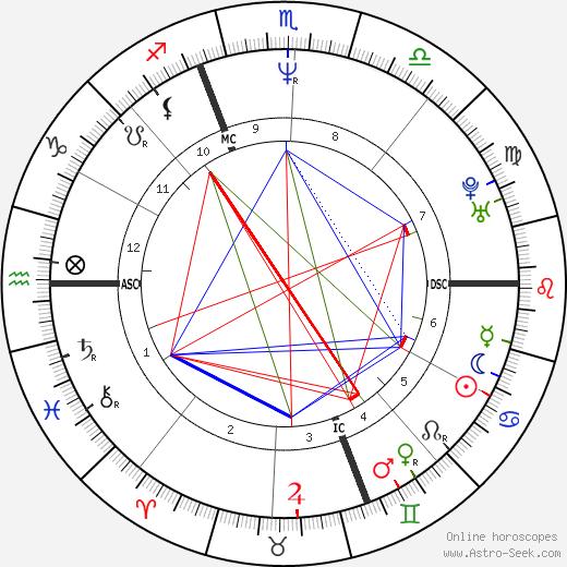 Gianlucca Vialli tema natale, oroscopo, Gianlucca Vialli oroscopi gratuiti, astrologia