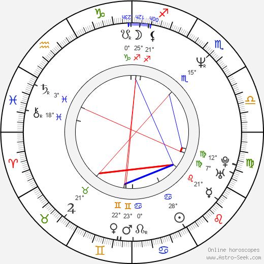 Gustavo Bermúdez birth chart, biography, wikipedia 2019, 2020