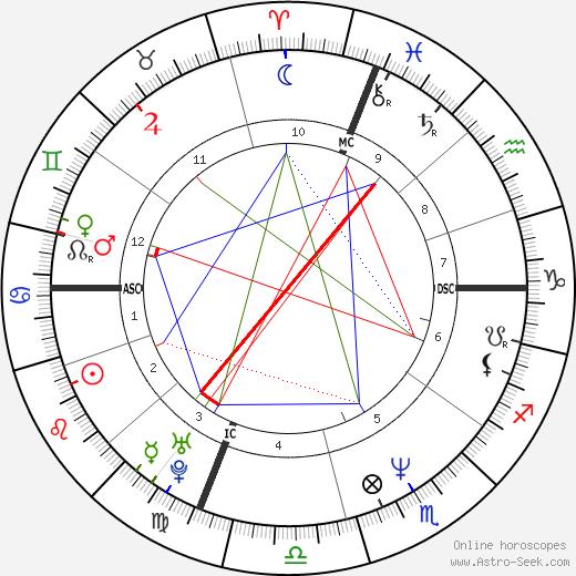 Guy Cummings день рождения гороскоп, Guy Cummings Натальная карта онлайн