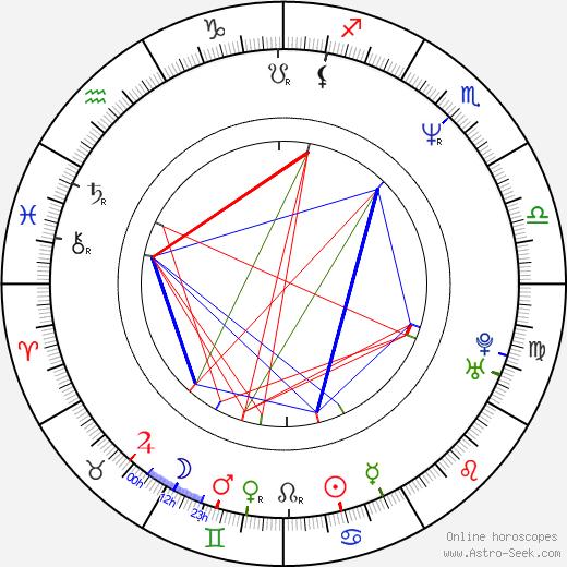 Jan Slovák astro natal birth chart, Jan Slovák horoscope, astrology