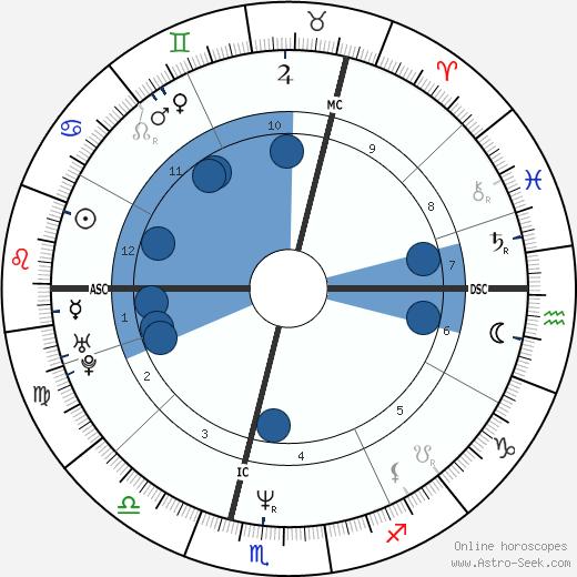Jessica Adams wikipedia, horoscope, astrology, instagram