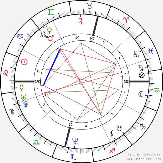 Jessica Adams день рождения гороскоп, Jessica Adams Натальная карта онлайн