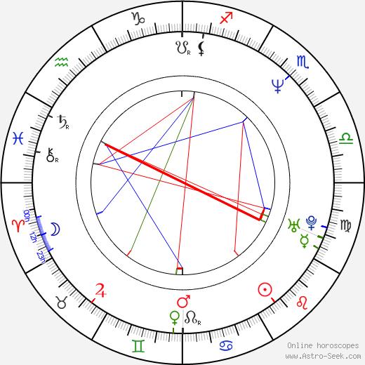 Jim Wise astro natal birth chart, Jim Wise horoscope, astrology