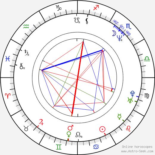Johanna Kurkvaara birth chart, Johanna Kurkvaara astro natal horoscope, astrology