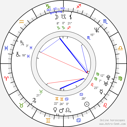 John Leguizamo birth chart, biography, wikipedia 2019, 2020