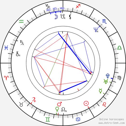 John Leguizamo astro natal birth chart, John Leguizamo horoscope, astrology