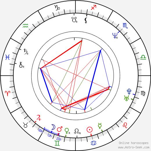 John Ottman astro natal birth chart, John Ottman horoscope, astrology