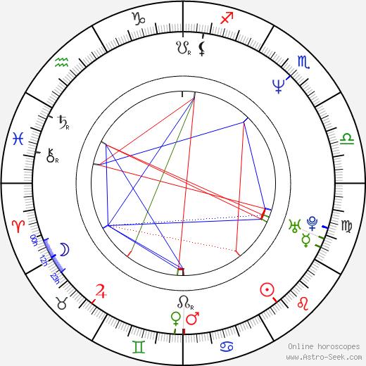 Joja Wendt astro natal birth chart, Joja Wendt horoscope, astrology