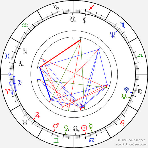 Jose Canseco день рождения гороскоп, Jose Canseco Натальная карта онлайн