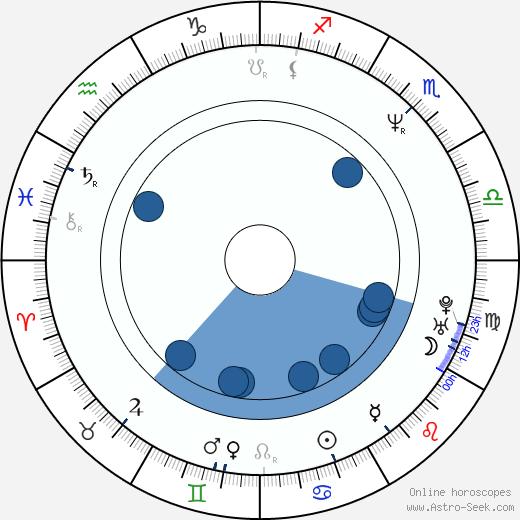 Judi Evans wikipedia, horoscope, astrology, instagram