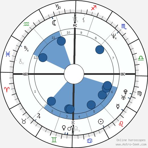 Julian Brian Leitch wikipedia, horoscope, astrology, instagram