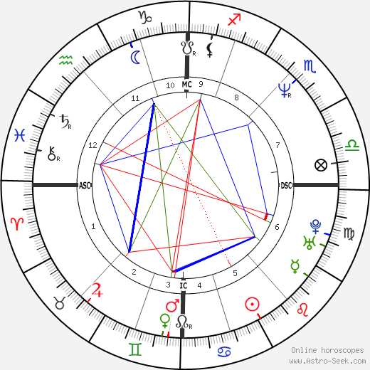 Julian Brian Leitch birth chart, Julian Brian Leitch astro natal horoscope, astrology