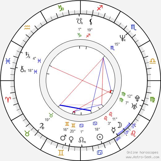 Kam-Yuen Szeto birth chart, biography, wikipedia 2020, 2021
