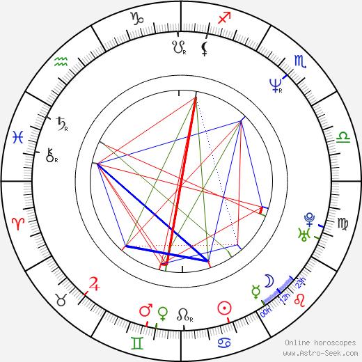 Kam-Yuen Szeto birth chart, Kam-Yuen Szeto astro natal horoscope, astrology