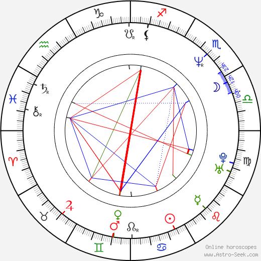 Kevin Levrone birth chart, Kevin Levrone astro natal horoscope, astrology