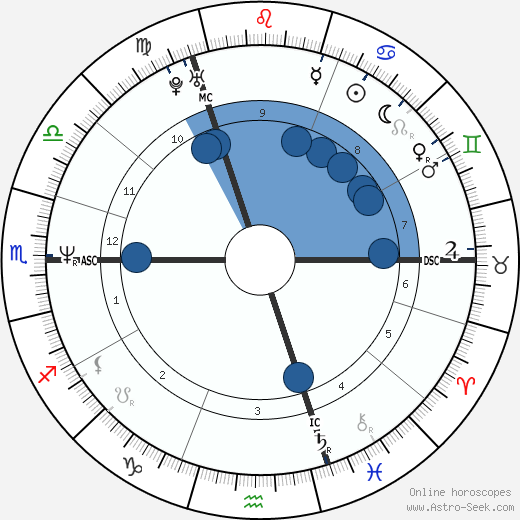 Linda de Mol wikipedia, horoscope, astrology, instagram