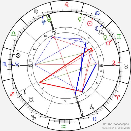 Linda de Mol день рождения гороскоп, Linda de Mol Натальная карта онлайн