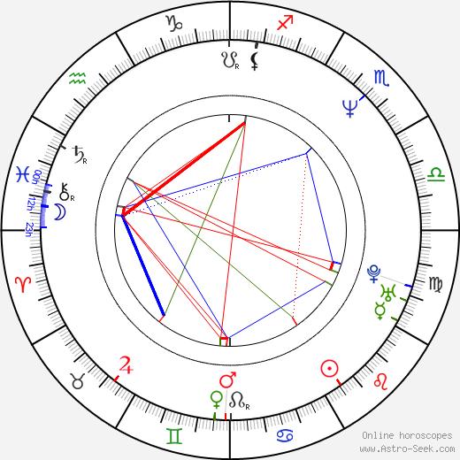 Лори Локлин Lori Loughlin день рождения гороскоп, Lori Loughlin Натальная карта онлайн