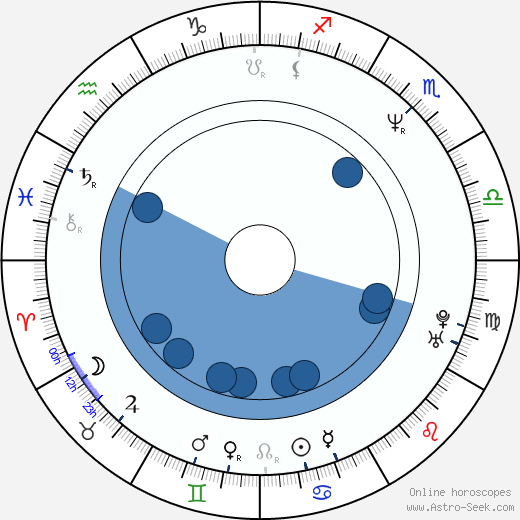 María Isabel Díaz wikipedia, horoscope, astrology, instagram