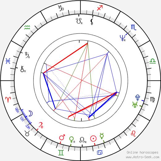 María Isabel Díaz birth chart, María Isabel Díaz astro natal horoscope, astrology